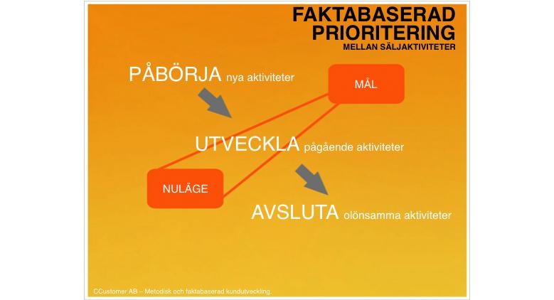 Blogg_Faktabaserad prioritering mellan säljaktiviteter