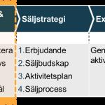 4 steg till kundsegmentering business-to-business B2B