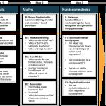 4 steg till segmentering B2B_modell