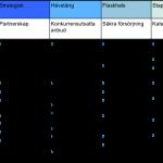 Krajlics aktiviteter per kvadrant