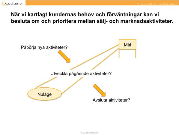 Prioritering salj- och marknadsaktiviteter_v1