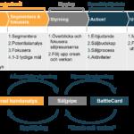 Process faktabaserat säljarbete 1