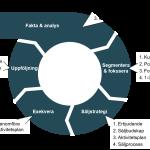 Process säljutveckling CCustomer