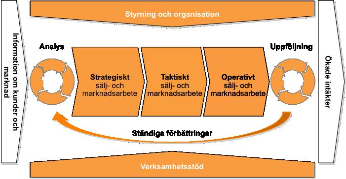 Strategiskt, taktiskt och operativt arbete