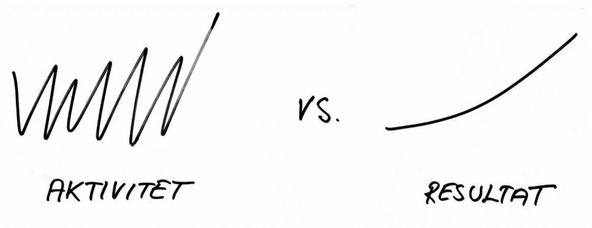 aktivitet vs resultat