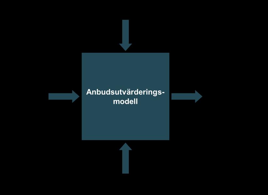 anbudsmodell