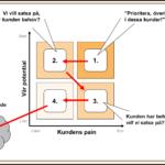 Segmentering b2b – prioriteringsmatris