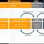 Process faktabaserat säljarbete 5