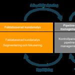 Tjänster – marknadsanalys