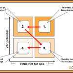 Prioriteringsraster – segmentering inom B2B