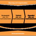 Strategiskt-taktiskt-och-operativt-arbete
