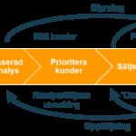 Säljprocessen(TM) – uppföljning av säljarbete